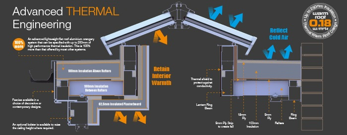 SupaLite Flat Roof Orangery Specs